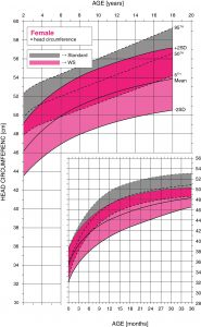 Williams syndrome female head circumference growth chart