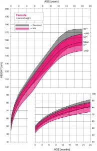 Williams syndrome female height growth chart