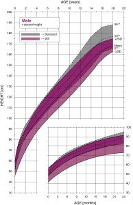 Williams syndrome male height growth chart