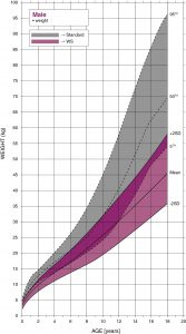 Williams syndrome male weight growth chart