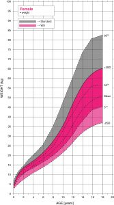 Williams syndrome female weight growth chart
